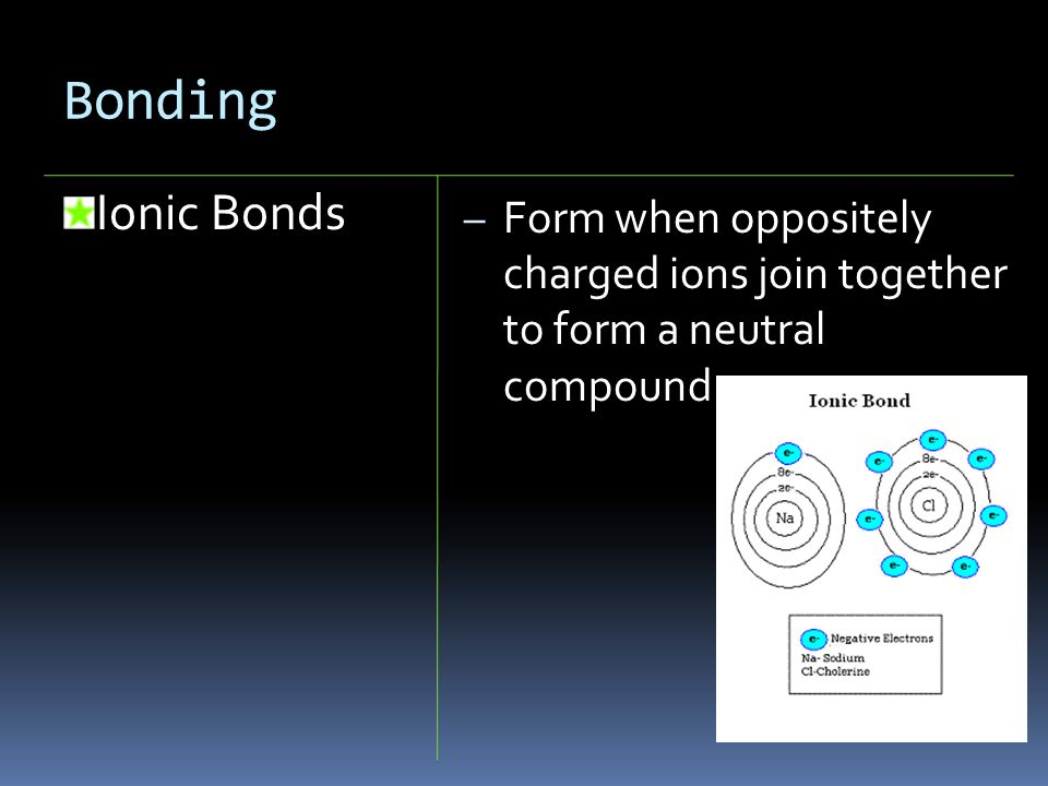 Bonding Ionic Bonds – Form when oppositely charged ions join together to form a neutral compound
