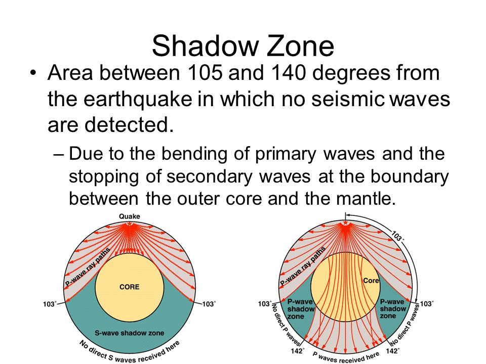 Shadow Zone Area between 105 and 140 degrees from the earthquake in which no seismic waves are detected.