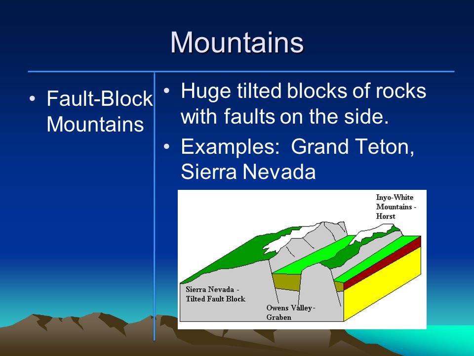 Mountains Fault-Block Mountains Huge tilted blocks of rocks with faults on the side. Examples: Grand Teton, Sierra Nevada