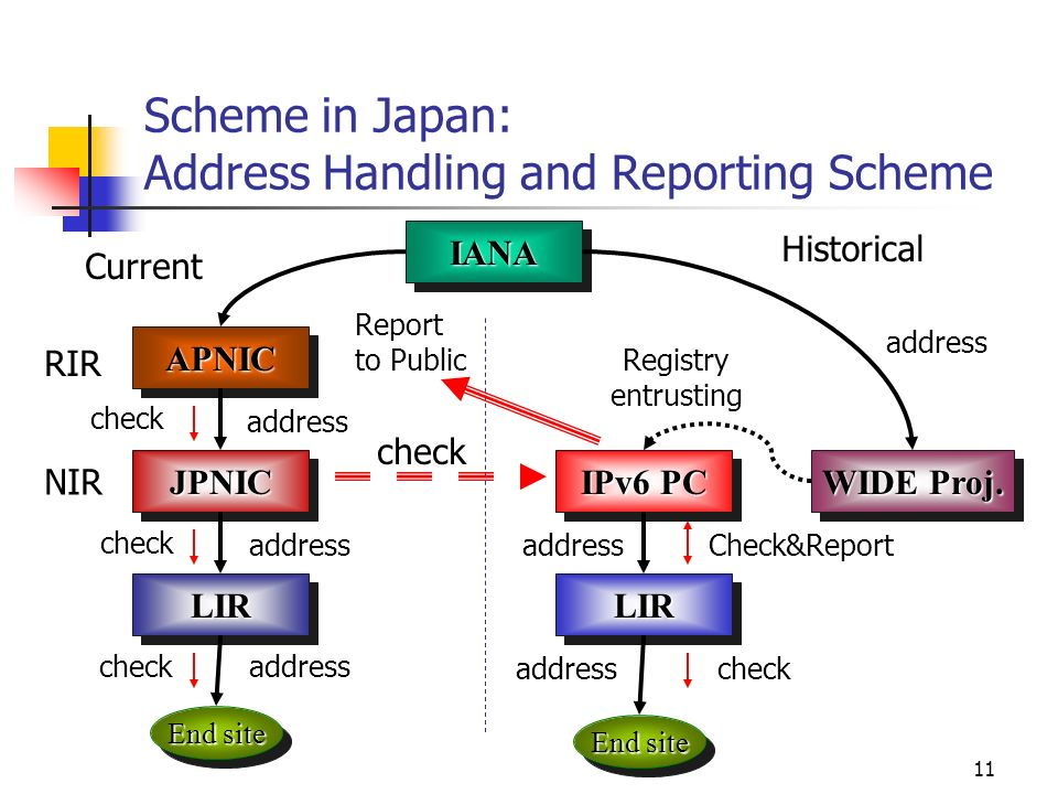 11 APNICAPNIC WIDE Proj. IANAIANA End site JPNICJPNIC IPv6 PC LIRLIR RIR NIR Historical Registry entrusting Current End site LIRLIR check address chec