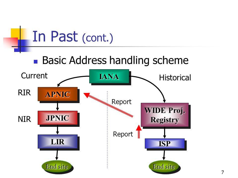 7 In Past (cont.) Basic Address handling scheme APNICAPNIC WIDE Proj.