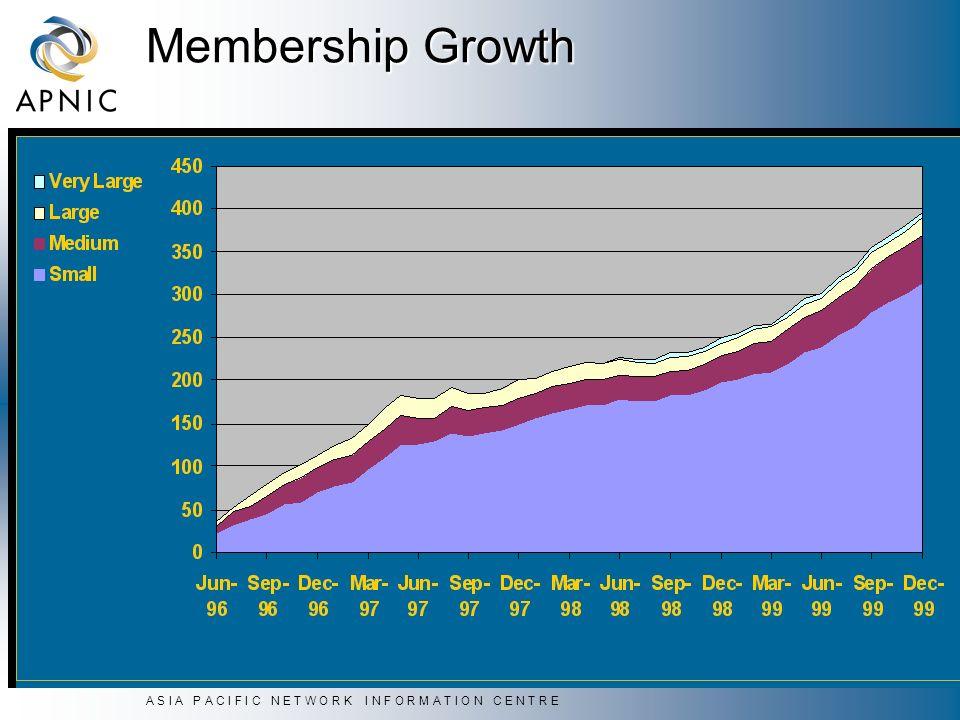 A S I A P A C I F I C N E T W O R K I N F O R M A T I O N C E N T R E Membership Growth