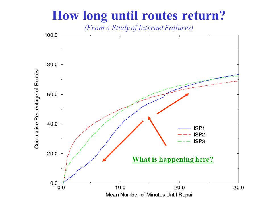 How long until routes return (From A Study of Internet Failures) What is happening here