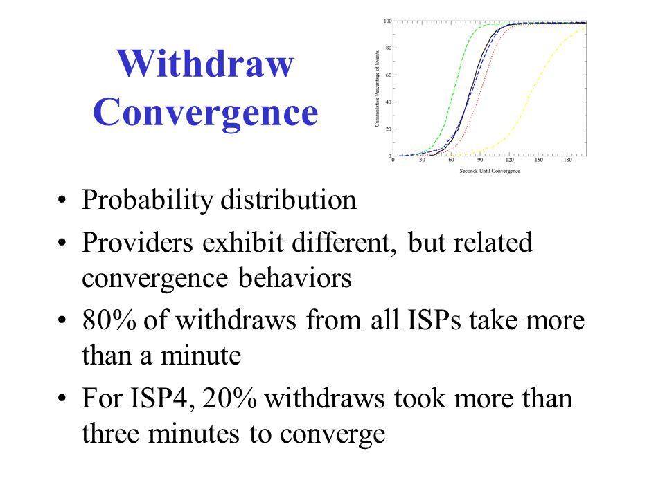 Withdraw Convergence Probability distribution Providers exhibit different, but related convergence behaviors 80% of withdraws from all ISPs take more than a minute For ISP4, 20% withdraws took more than three minutes to converge