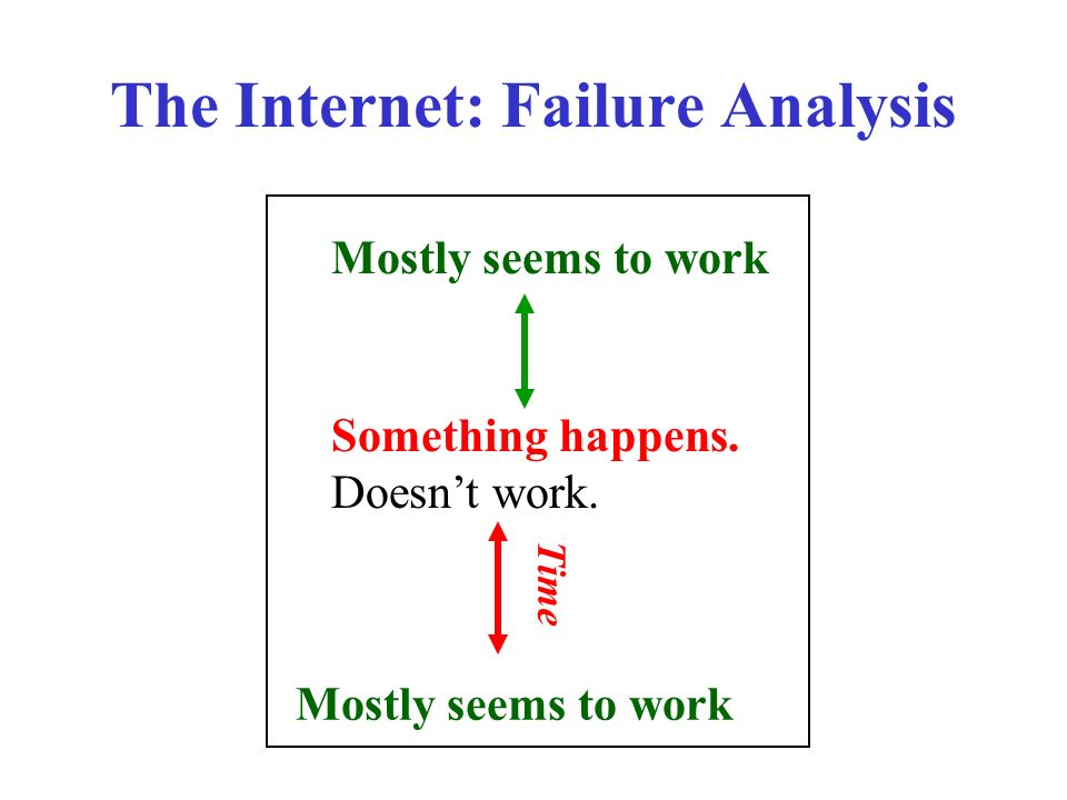 The Internet: Failure Analysis Mostly seems to work Something happens.