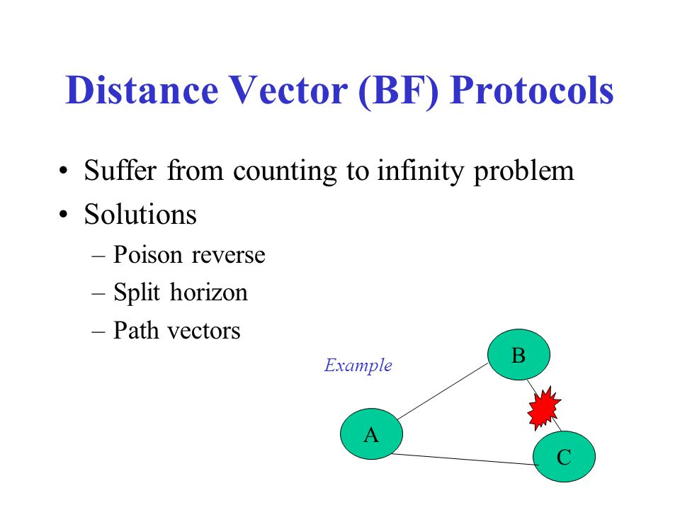 Distance Vector (BF) Protocols Suffer from counting to infinity problem Solutions –Poison reverse –Split horizon –Path vectors A B C Example