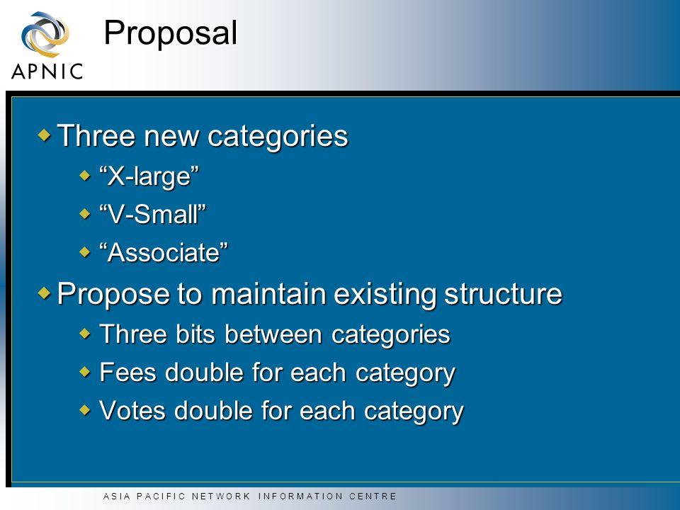A S I A P A C I F I C N E T W O R K I N F O R M A T I O N C E N T R E Proposal Three new categories Three new categories X-large X-large V-Small V-Sma