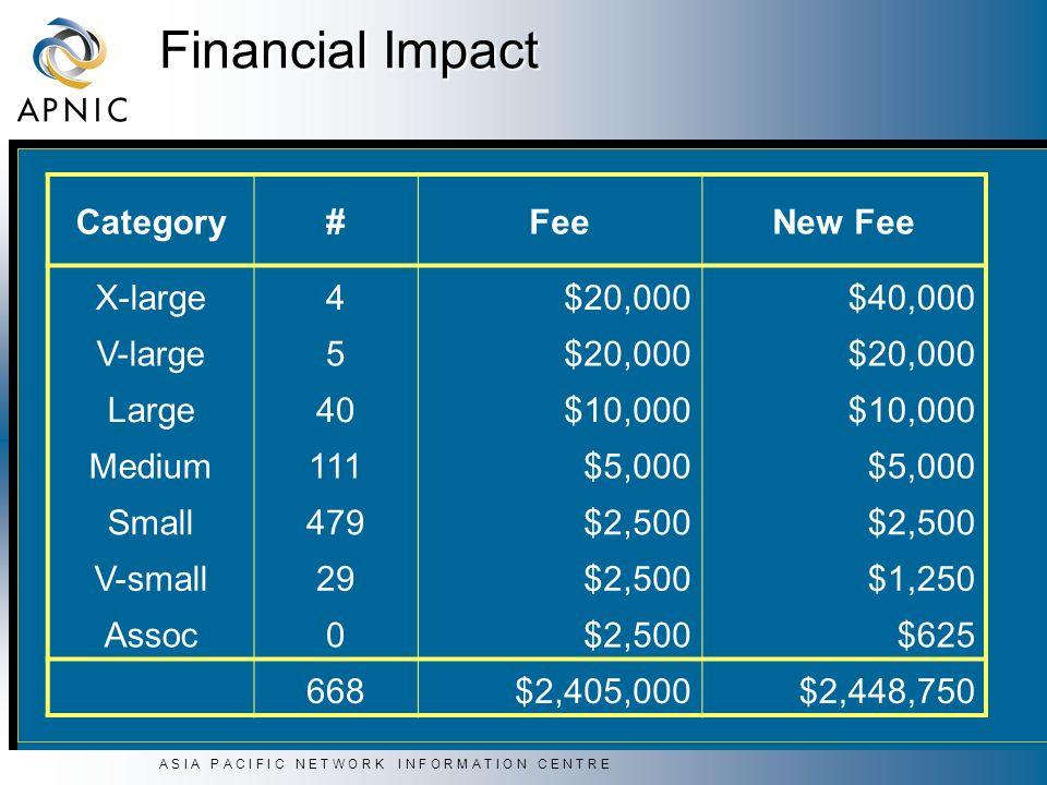 A S I A P A C I F I C N E T W O R K I N F O R M A T I O N C E N T R E Financial Impact Category#FeeNew Fee X-large4$20,000$40,000 V-large5$20,000 Large40$10,000 Medium111$5,000 Small479$2,500 V-small29$2,500$1,250 Assoc0$2,500$625 668$2,405,000$2,448,750