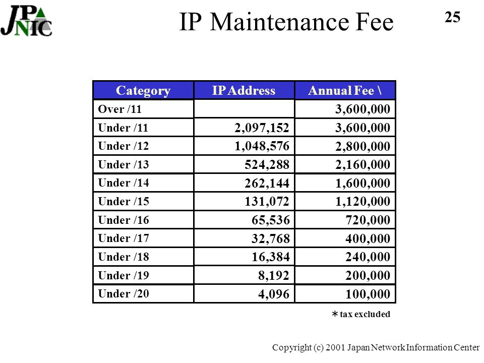 25 Copyright (c) 2001 Japan Network Information Center IP Maintenance Fee Over /11 Under /11 Under /12 Under /13 Under /14 Under /15 Under /16 Under /17 Under /18 Under /19 Under /20 Category 3,600,000 2,800,000 2,160,000 1,600,000 1,120, , , , , ,000 Annual Fee \ 2,097,152 1,048, , , ,072 65,536 32,768 16,384 8,192 4,096 IP Address tax excluded