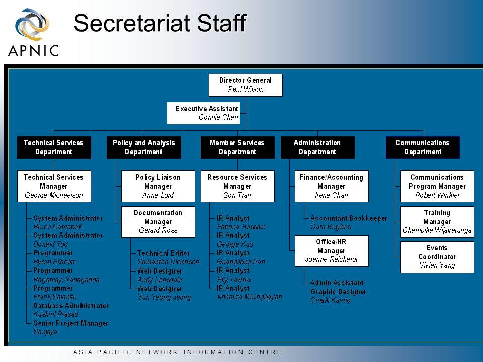 A S I A P A C I F I C N E T W O R K I N F O R M A T I O N C E N T R E Secretariat Staff