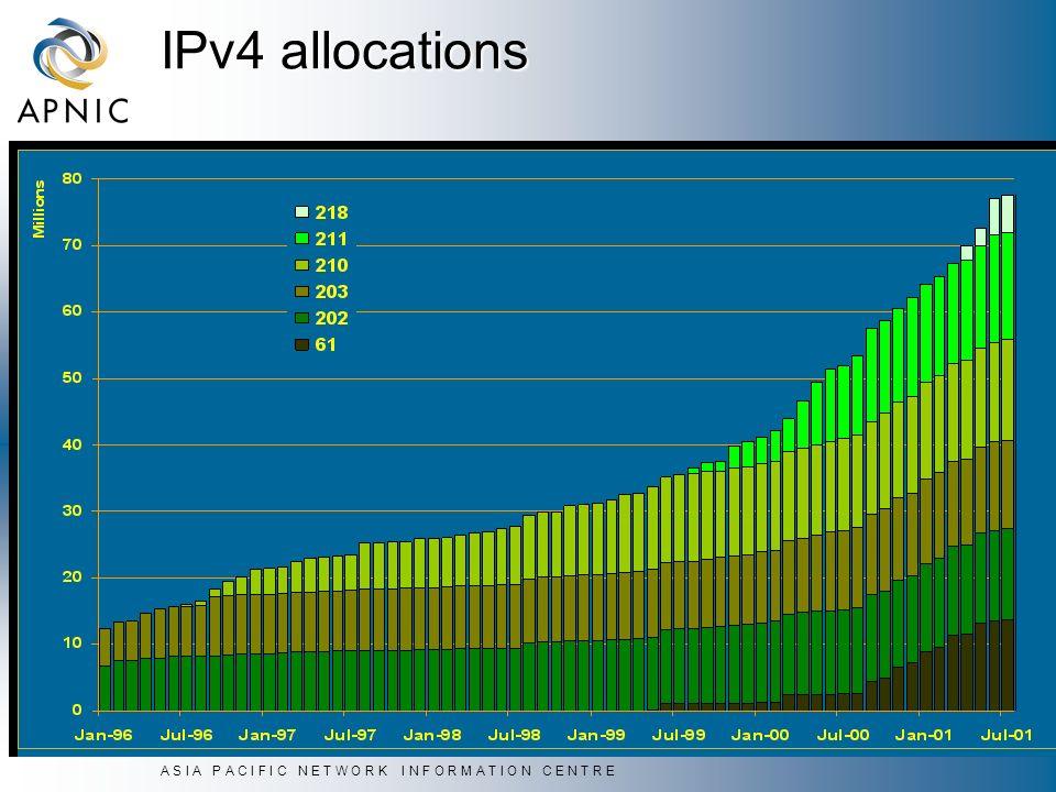A S I A P A C I F I C N E T W O R K I N F O R M A T I O N C E N T R E IPv4 allocations