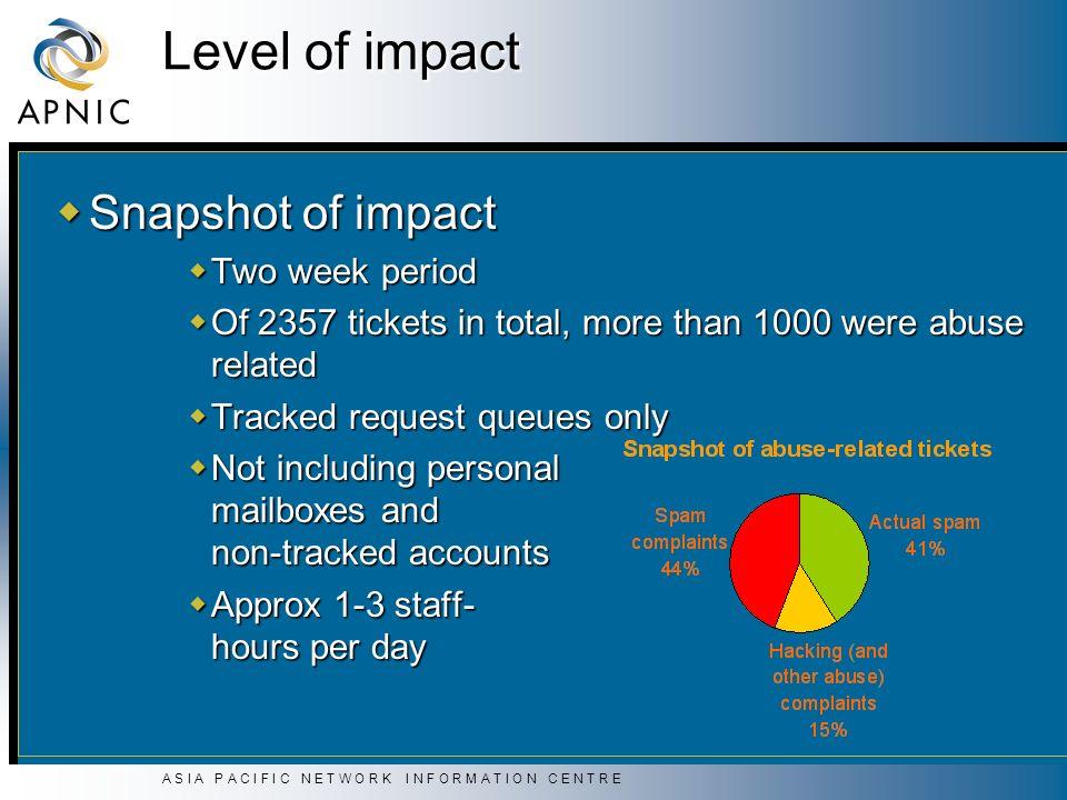 A S I A P A C I F I C N E T W O R K I N F O R M A T I O N C E N T R E Level of impact Snapshot of impact Snapshot of impact Two week period Two week p