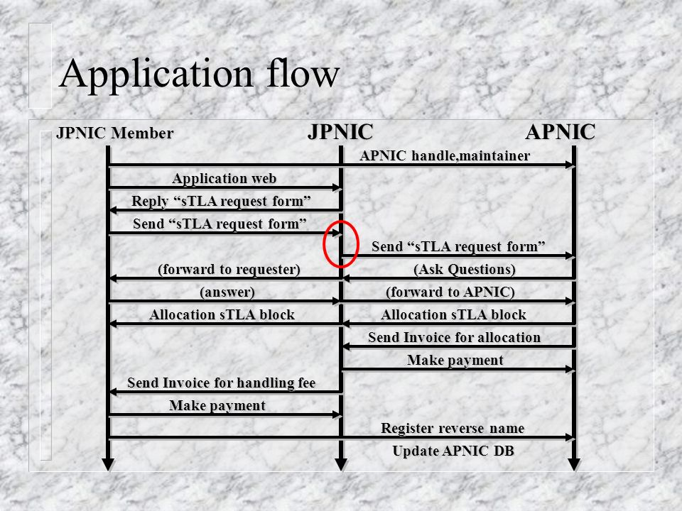 Application flow JPNIC Member JPNICAPNIC Application web Reply sTLA request form APNIC handle,maintainer Send sTLA request form (Ask Questions) (forward to requester) (answer) (forward to APNIC) Allocation sTLA block Send Invoice for allocation Make payment Send Invoice for handling fee Make payment Register reverse name Register reverse name Update APNIC DB
