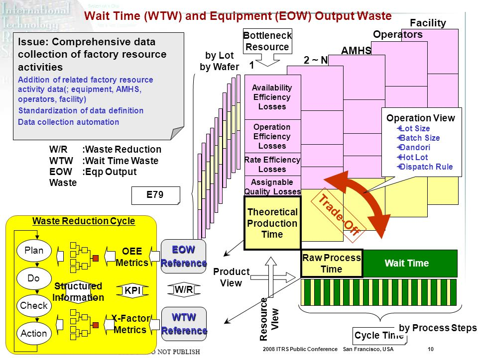 2008 ITRS Public Conference San Francisco, USA 10 DRAFT – DO NOT PUBLISH Facility Resource View Wait Time (WTW) and Equipment (EOW) Output Waste Cycle Time WTWReference Wait Time Product View Bottleneck Resource Operation Efficiency Losses Availability Efficiency Losses Assignable Quality Losses Rate Efficiency Losses E79 1 Theoretical Production Time Operation View Lot Size Batch Size Dandori Hot Lot Dispatch Rule Trade-Off X-Factor Metrics 2 N AMHS Raw Process Time by Process Steps Operators Issue: Comprehensive data collection of factory resource activities Addition of related factory resource activity data(; equipment, AMHS, operators, facility) Standardization of data definition Data collection automation by Lot by Wafer W/R:Waste Reduction WTW:Wait Time Waste EOW:Eqp Output Waste W/R Plan Do Check KPI Structured Information Action EOWReference OEE Metrics Waste Reduction Cycle