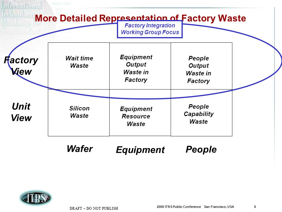 2008 ITRS Public Conference San Francisco, USA 8 DRAFT – DO NOT PUBLISH More Detailed Representation of Factory Waste Wafer Equipment Factory Integration Working Group Focus People Unit View Silicon Waste Equipment Resource Waste People Capability Waste Factory View Wait time Waste Equipment Output Waste in Factory People Output Waste in Factory