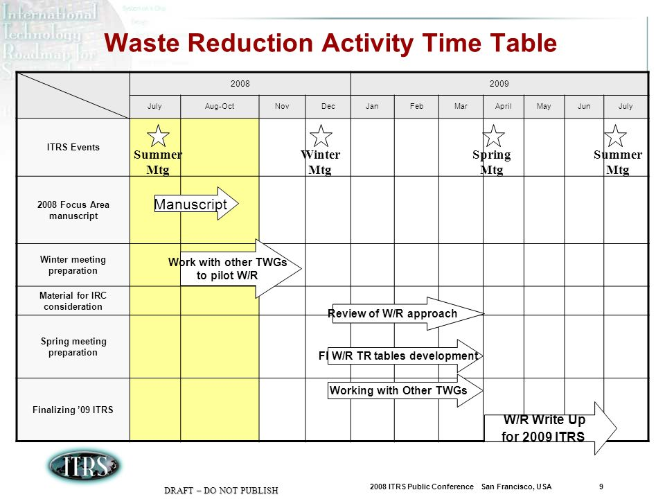 2008 ITRS Public Conference San Francisco, USA 9 DRAFT – DO NOT PUBLISH Waste Reduction Activity Time Table 20082009 JulyAug-OctNovDecJanFebMarAprilMayJunJuly ITRS Events 2008 Focus Area manuscript Winter meeting preparation Material for IRC consideration Spring meeting preparation Finalizing 09 ITRS Summer Mtg Winter Mtg Spring Mtg Manuscript Summer Mtg Working with Other TWGs W/R Write Up for 2009 ITRS Work with other TWGs to pilot W/R Review of W/R approach FI W/R TR tables development