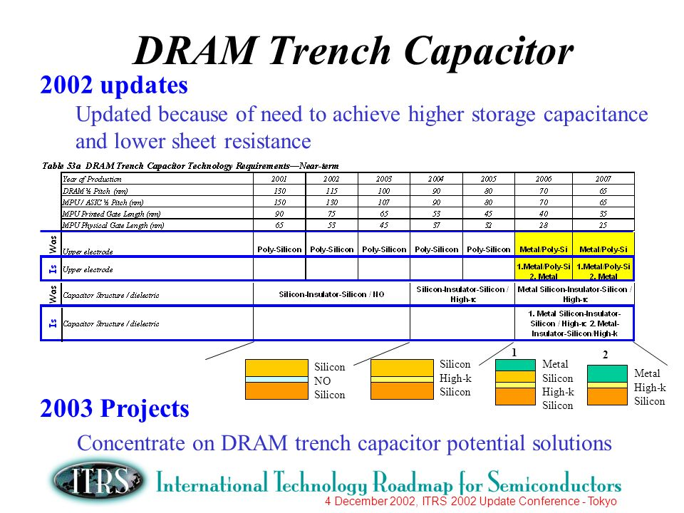 4 December 2002, ITRS 2002 Update Conference - Tokyo 2002 updates 2003 Projects DRAM Trench Capacitor Updated because of need to achieve higher storage capacitance and lower sheet resistance Silicon NO Silicon High-k Silicon Metal Silicon High-k Silicon Metal High-k Silicon Concentrate on DRAM trench capacitor potential solutions 1 2