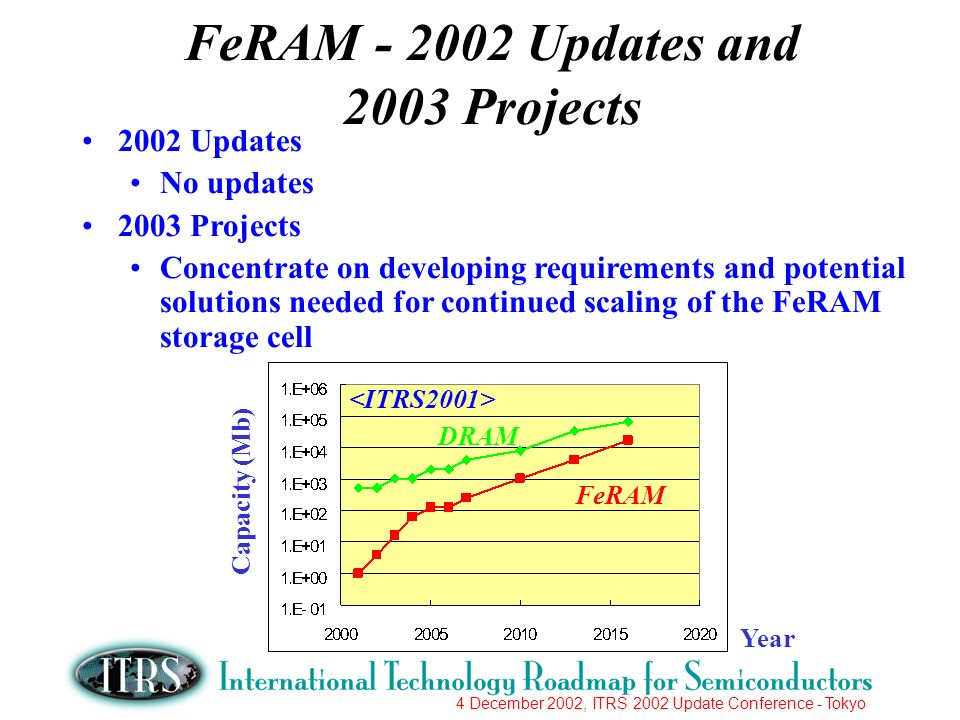 4 December 2002, ITRS 2002 Update Conference - Tokyo FeRAM Updates and 2003 Projects 2002 Updates No updates 2003 Projects Concentrate on developing requirements and potential solutions needed for continued scaling of the FeRAM storage cell Capacity (Mb) Year FeRAM DRAM