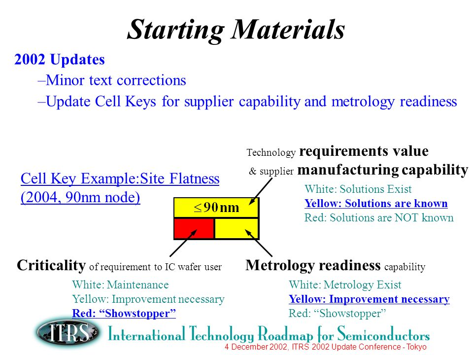 4 December 2002, ITRS 2002 Update Conference - Tokyo 2002 Updates –Minor text corrections –Update Cell Keys for supplier capability and metrology readiness Starting Materials Cell Key Example:Site Flatness (2004, 90nm node) Technology requirements value & supplier manufacturing capability White: Solutions Exist Yellow: Solutions are known Red: Solutions are NOT known Criticality of requirement to IC wafer user White: Maintenance Yellow: Improvement necessary Red: Showstopper Metrology readiness capability White: Metrology Exist Yellow: Improvement necessary Red: Showstopper
