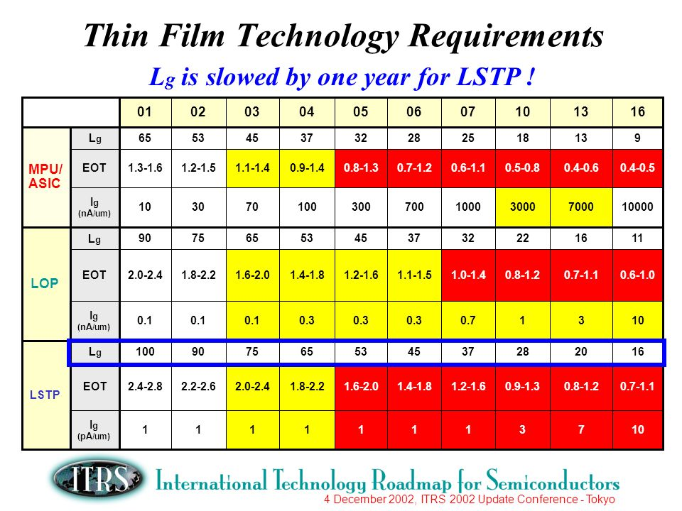 4 December 2002, ITRS 2002 Update Conference - Tokyo Thin Film Technology Requirements L g is slowed by one year for LSTP !