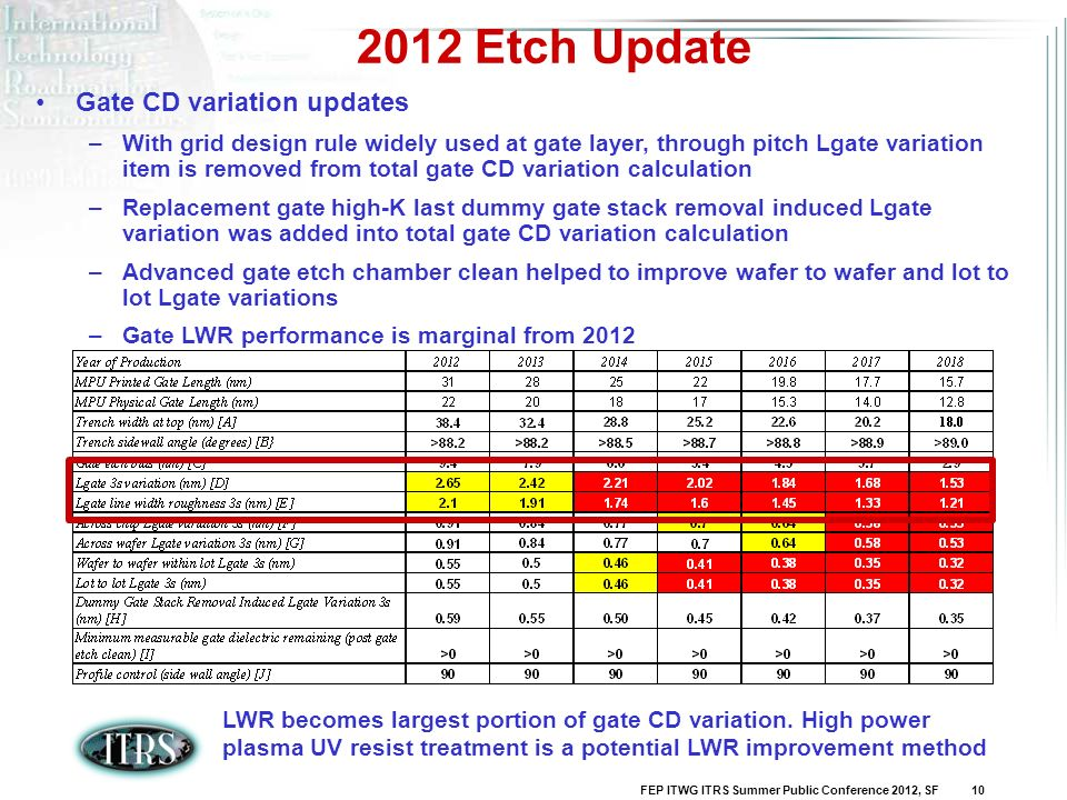 FEP ITWG ITRS Summer Public Conference 2012, SF 10 2012 Etch Update Gate CD variation updates –With grid design rule widely used at gate layer, throug
