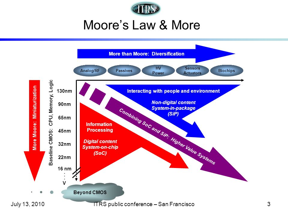 Moores Law & More More than Moore: Diversification More Moore: Miniaturization Combining SoC and SiP: Higher Value Systems Baseline CMOS: CPU, Memory,
