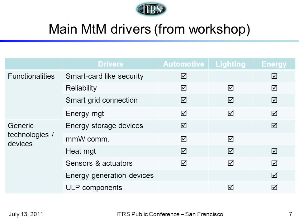 Main MtM drivers (from workshop) DriversAutomotiveLightingEnergy FunctionalitiesSmart-card like security Reliability Smart grid connection Energy mgt