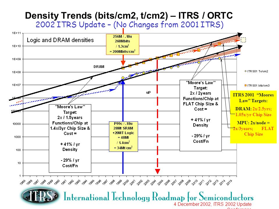 4 December 2002, ITRS 2002 Update Conference Density Trends (bits/cm2, t/cm2) – ITRS / ORTC 2002 ITRS Update – (No Changes from 2001 ITRS) ITRS 2001 Moores Law Targets: DRAM: 2x/2.5yrs; 1.05x/yr Chip Size MPU: 2x/node = 2x/3years; FLAT Chip Size