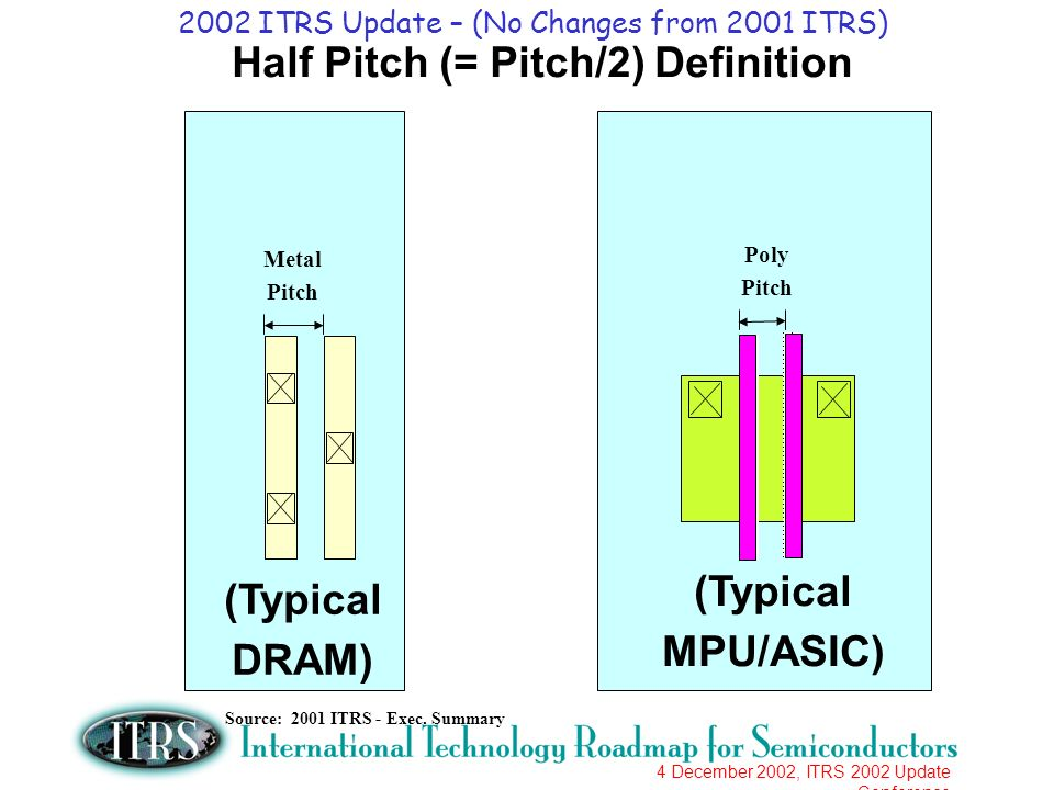 4 December 2002, ITRS 2002 Update Conference Half Pitch (= Pitch/2) Definition (Typical MPU/ASIC) (Typical DRAM) Poly Pitch Metal Pitch Source: 2001 I