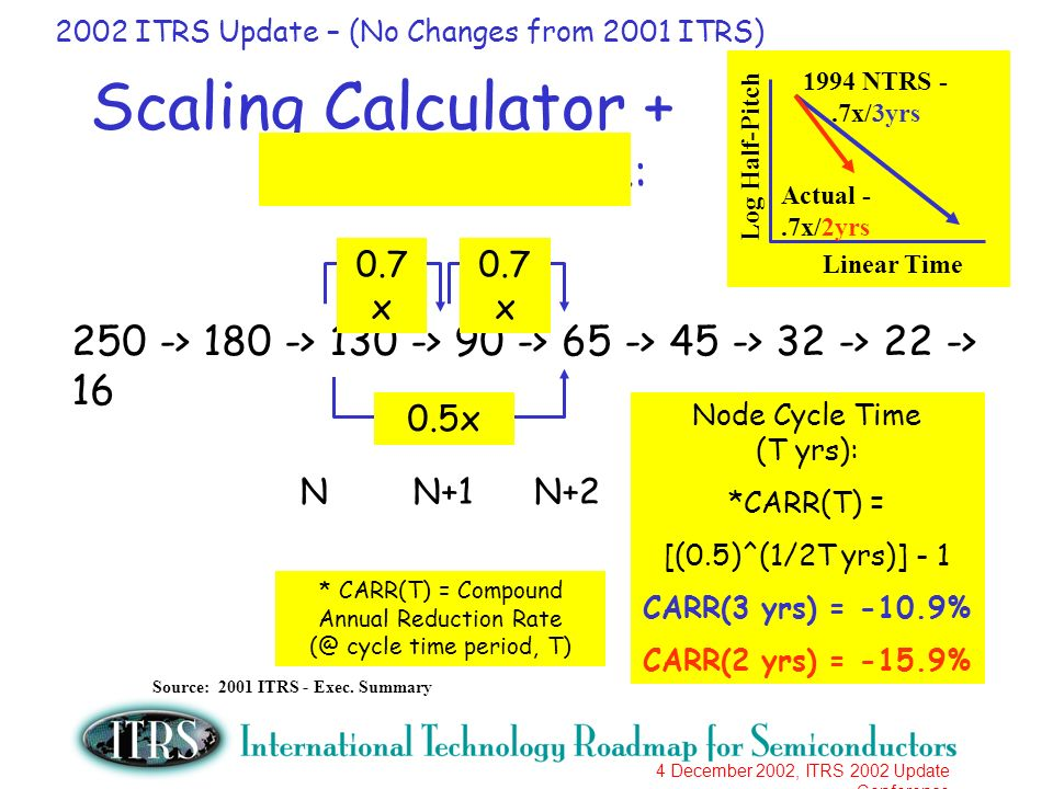 4 December 2002, ITRS 2002 Update Conference Scaling Calculator + Node Cycle Time: 250 -> 180 -> 130 -> 90 -> 65 -> 45 -> 32 -> 22 -> 16 0.5x 0.7 x NN+1N+2 Node Cycle Time (T yrs): *CARR(T) = [(0.5)^(1/2T yrs)] - 1 CARR(3 yrs) = -10.9% CARR(2 yrs) = -15.9% * CARR(T) = Compound Annual Reduction Rate (@ cycle time period, T) Log Half-Pitch Linear Time 1994 NTRS -.7x/3yrs Actual -.7x/2yrs Source: 2001 ITRS - Exec.