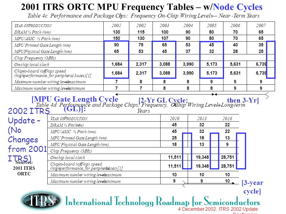 4 December 2002, ITRS 2002 Update Conference 2001 ITRS ORTC MPU Frequency Tables – w/Node Cycles Table 4c Performance and Package Chips: Frequency On-Chip Wiring LevelsNear-Term Years Y EAR OF P RODUCTION 2001 2002 2003 2004 2005 2006 2007 DRAM ½ Pitch (nm) 130 115 100 90 80 70 65 MPU/ASIC ½ Pitch (nm) 150 130 107 90 80 70 65 MPU Printed Gate Length (nm) 90 75 65 53 45 40 35 MPU Physical Gate Length (nm) 65 53 45 37 32 28 25 Chip Frequency (MHz) On - chip local clock 1,684 2,317 3,088 3,990 5,173 5,631 6,739 Chip - to-board (off-chip) speed (high-performance, for peripheral buses)[1] 1,684 2,317 3,088 3,990 5,173 5,631 6,739 Maximum number wiring levelsmaximum 7 8 8 8 9 9 9 Maximum number wiring levelsminimum 7 7 8 8 8 9 9 Table 4d Performance and Package Chips: Frequency, On-Chip Wiring LevelsLong-term Years Y EAR OF P RODUCTION 2010 2013 2016 DRAM ½ Pitch (nm) 45 32 22 MPU/ASIC ½ Pitch (nm) 45 32 22 MPU Printed Gate Length (nm) 25 18 13 MPU Physical Gate Length (nm) 18 13 9 Chip Frequency (MHz) On - chip local clock 11,511 19,348 28,751 Chip-to-board (off-chip) speed (high-performance, for peripheral buses)[1] 11,511 19,348 28,751 Maximum number wiring levelsmaximum 10 Maximum number wiring levelsminimum 9 9 10 [2-Yr GL Cycle; then 3-Yr] [3-year cycle] Sources: 2001 ITRS ORTC [MPU Gate Length Cycle (GL)]: 2002 ITRS Update – (No Changes from 2001 ITRS)