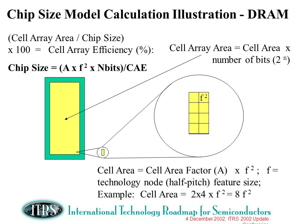 4 December 2002, ITRS 2002 Update Conference Chip Size Model Calculation Illustration - DRAM (Cell Array Area / Chip Size) x 100 = Cell Array Efficiency (%): Chip Size = (A x f 2 x Nbits)/CAE f 2 Cell Area = Cell Area Factor (A) x f 2 ; f = technology node (half-pitch) feature size; Example: Cell Area = 2x4 x f 2 = 8 f 2 Cell Array Area = Cell Area x number of bits (2 n )