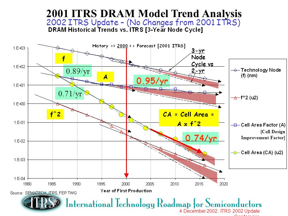 4 December 2002, ITRS 2002 Update Conference 2001 ITRS DRAM Model Trend Analysis 3-yr Node Cycle vs 2-yr 0.89/yr 0.95/yr 0.71/yr 0.74/yr 2002 ITRS Update – (No Changes from 2001 ITRS) [Cell Design Improvement Factor]