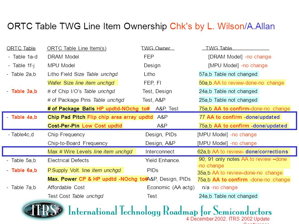 4 December 2002, ITRS 2002 Update Conference ORTC Table TWG Line Item Ownership Chk s by L.