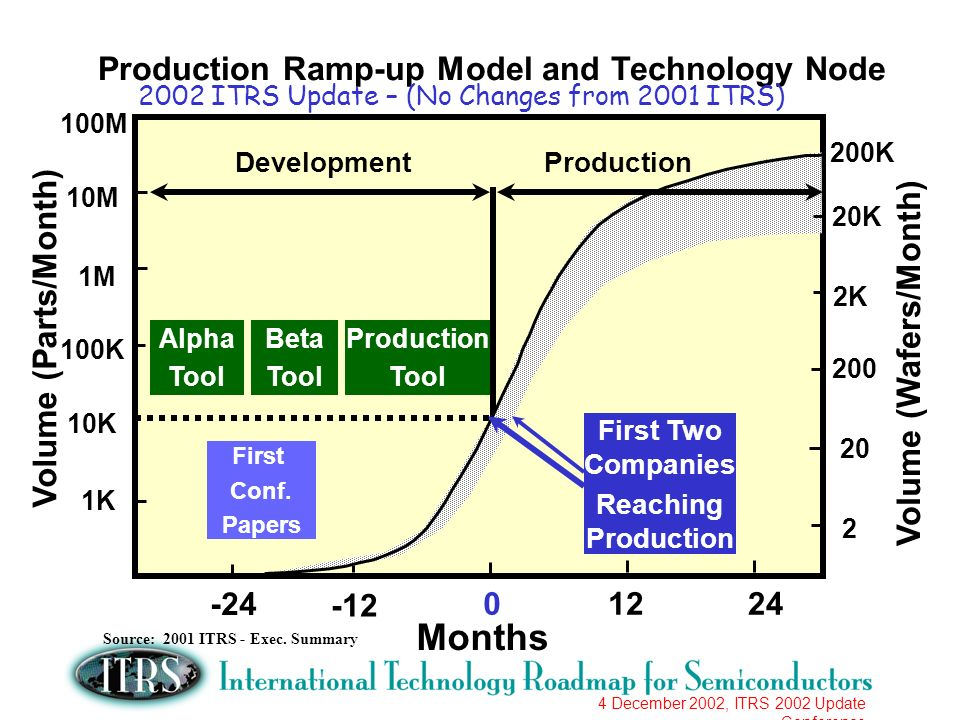 4 December 2002, ITRS 2002 Update Conference Production Ramp-up Model and Technology Node Volume (Parts/Month) 1K 10K 100K Months M 10M 100M Alpha Tool DevelopmentProduction Beta Tool Production Tool First Conf.
