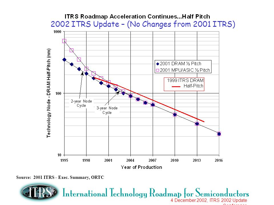 4 December 2002, ITRS 2002 Update Conference Source: 2001 ITRS - Exec. Summary, ORTC 2002 ITRS Update – (No Changes from 2001 ITRS)
