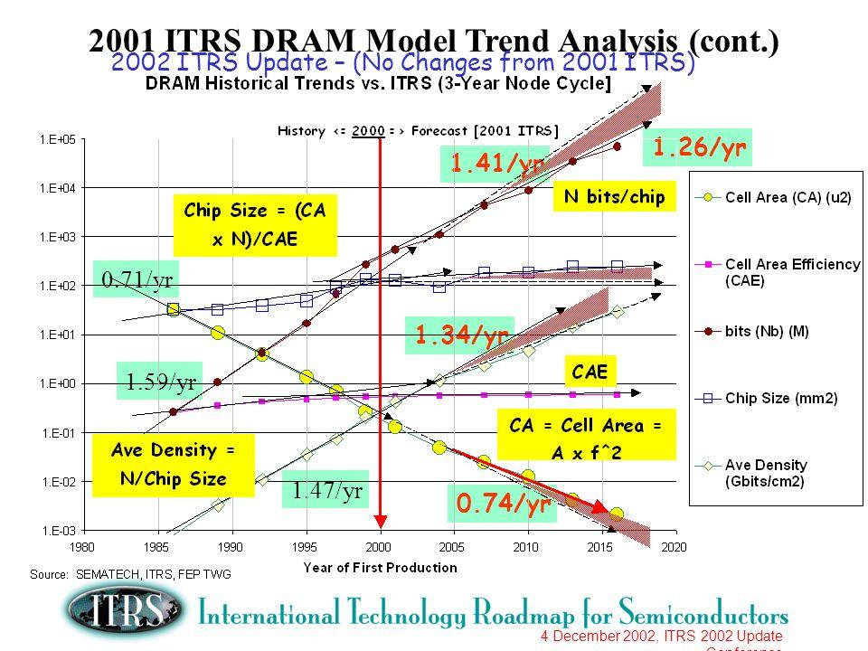 4 December 2002, ITRS 2002 Update Conference 1.59/yr 1.41/yr 0.71/yr 0.74/yr 1.26/yr 1.47/yr 1.34/yr 2001 ITRS DRAM Model Trend Analysis (cont.) 2002
