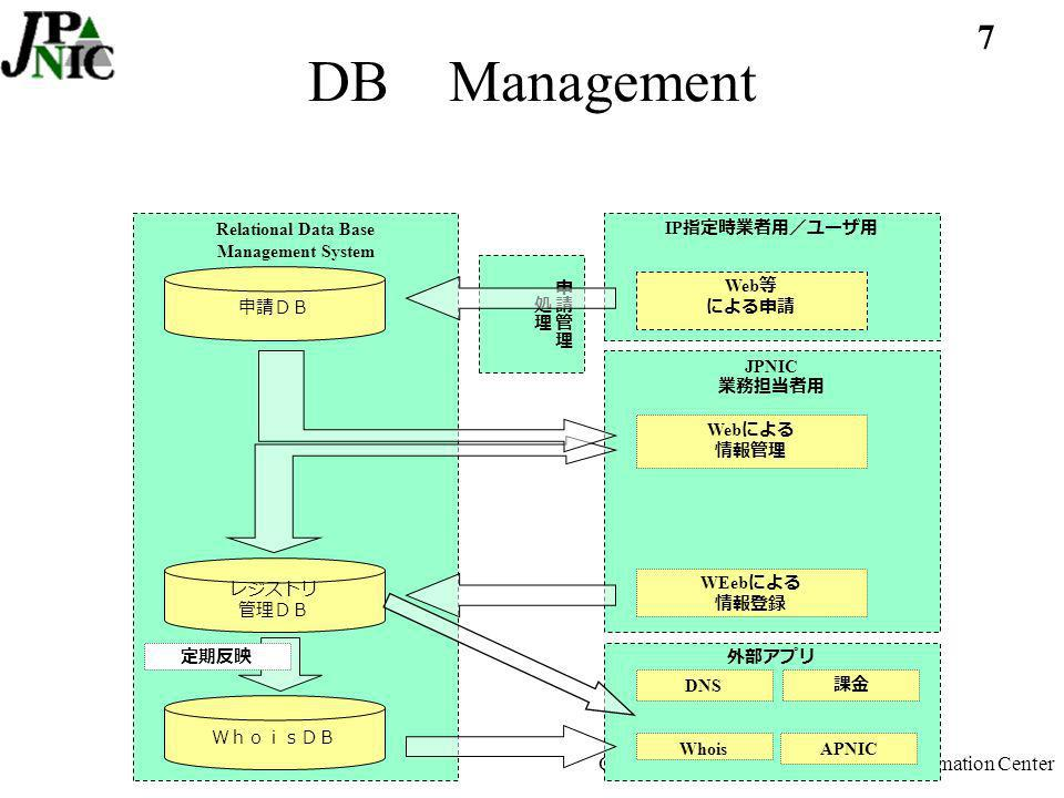 7 Copyright (c) 2002 Japan Network Information Center DB Management Relational Data Base Management System IP Web JPNIC Web WEeb DNS Whois APNIC