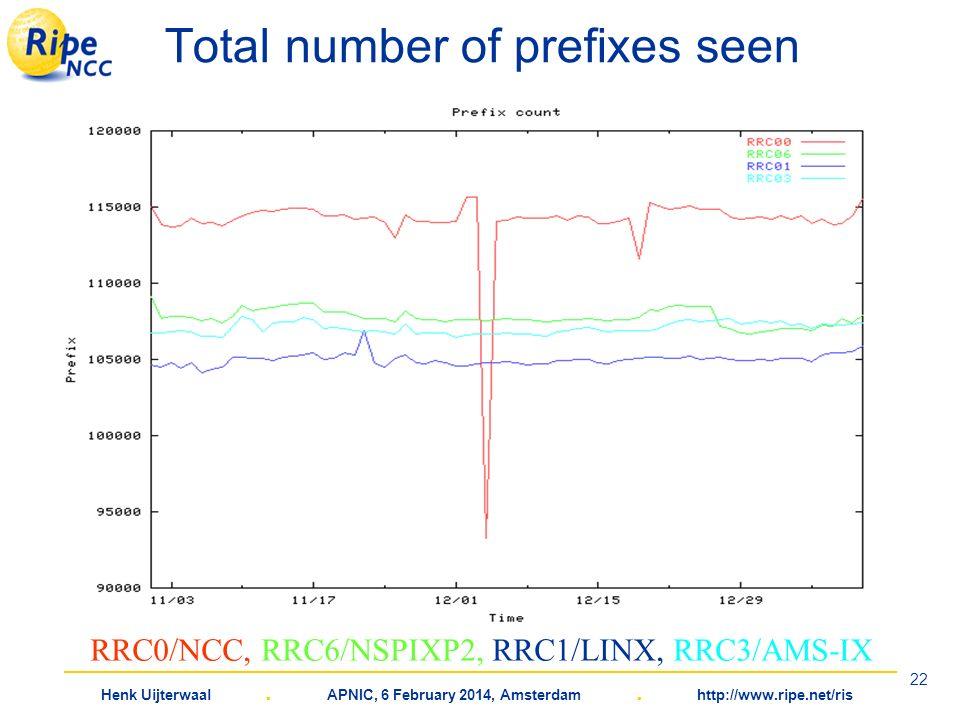 Henk Uijterwaal. APNIC, 6 February 2014, Amsterdam. http://www.ripe.net/ris 22 Total number of prefixes seen RRC0/NCC, RRC6/NSPIXP2, RRC1/LINX, RRC3/A