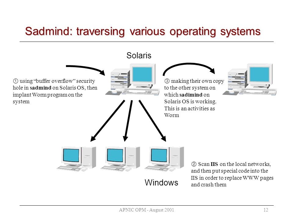 APNIC OPM - August 200112 Sadmind: traversing various operating systems Windows Solaris using buffer overflow security hole in sadmind on Solaris OS,