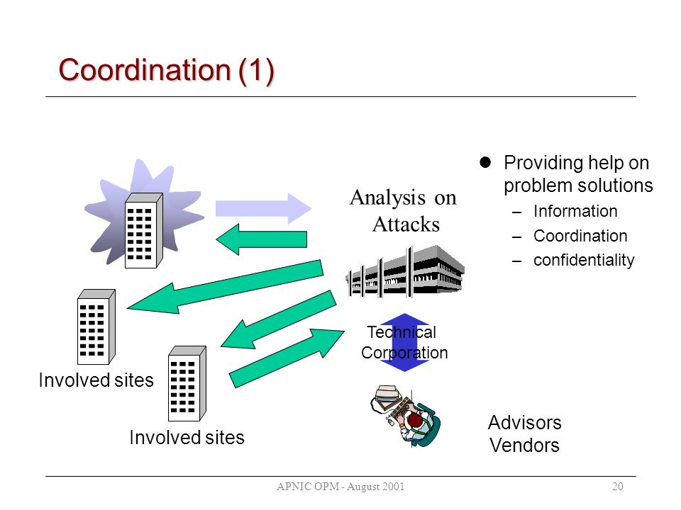 APNIC OPM - August 200120 Analysis on Attacks Involved sites Technical Corporation Involved sites Advisors Vendors Coordination (1) Providing help on