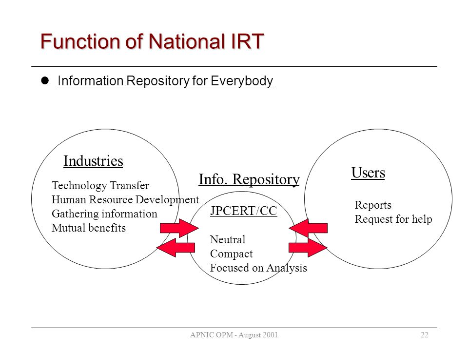 APNIC OPM - August 200122 Function of National IRT Information Repository for Everybody Industries JPCERT/CC Neutral Compact Focused on Analysis Technology Transfer Human Resource Development Gathering information Mutual benefits Reports Request for help Users Info.