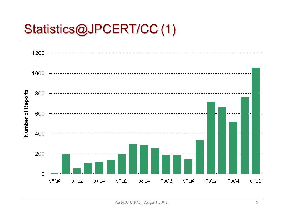 APNIC OPM - August 20016 Statistics@JPCERT/CC (1)
