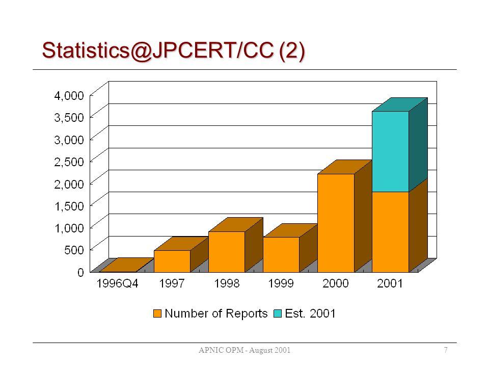 APNIC OPM - August 20017 Statistics@JPCERT/CC (2)