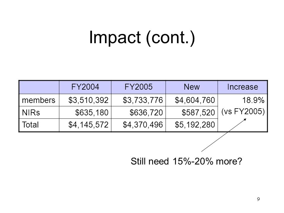 9 Impact (cont.) FY2004FY2005NewIncrease members$3,510,392$3,733,776$4,604,76018.9% (vs FY2005) NIRs$635,180$636,720$587,520 Total$4,145,572$4,370,496$5,192,280 Still need 15%-20% more