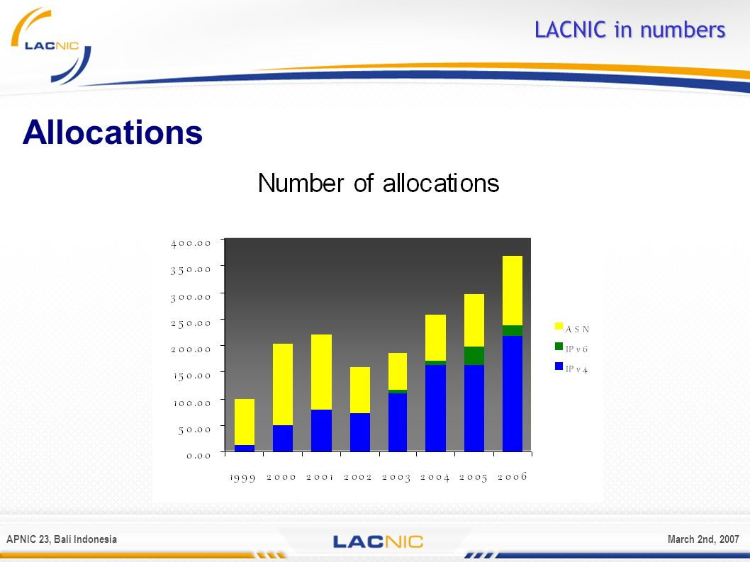 APNIC 23, Bali IndonesiaMarch 2nd, 2007 Amount of prefix allocations per semester Allocations LACNIC in numbers