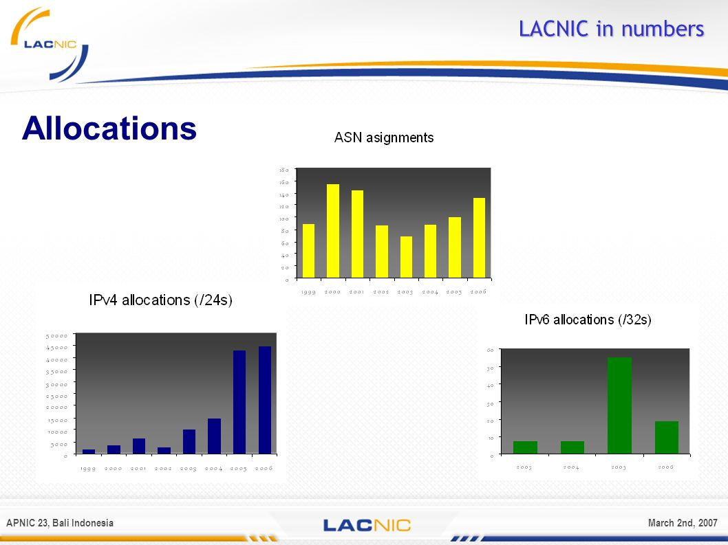 APNIC 23, Bali IndonesiaMarch 2nd, 2007 Policy Discussion LACNIC IX Policies APROVED: LAC-2006-02 Resource Recovery.