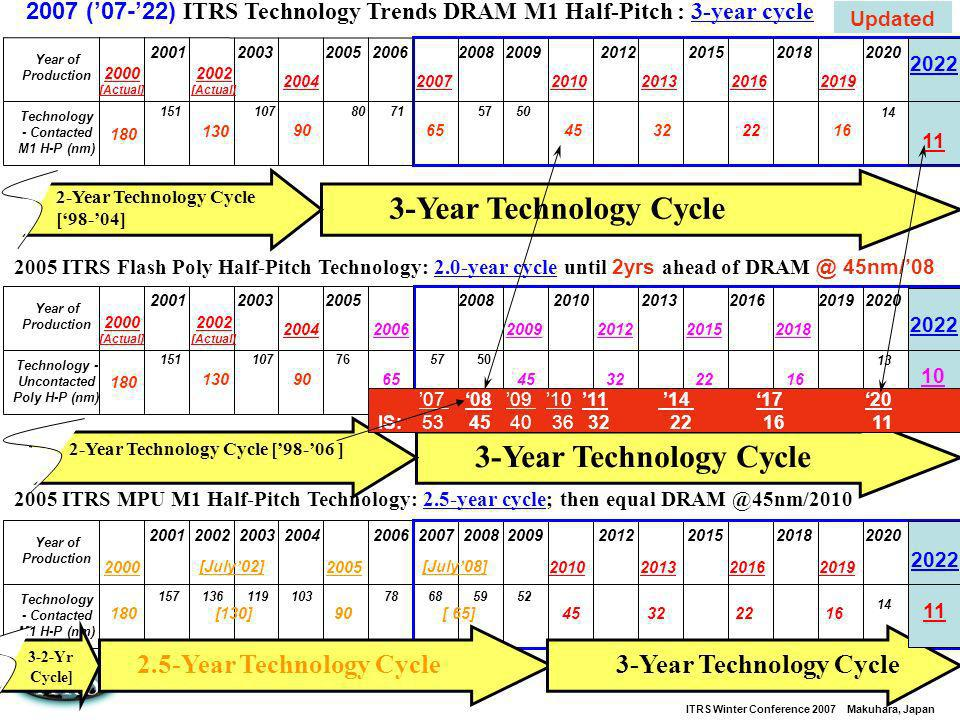 ITRS Winter Conference 2007 Makuhara, Japan 10 2005 ITRS Flash Poly Half-Pitch Technology: 2.0-year cycle until 2yrs ahead of DRAM @ 45nm/08 3-Year Te