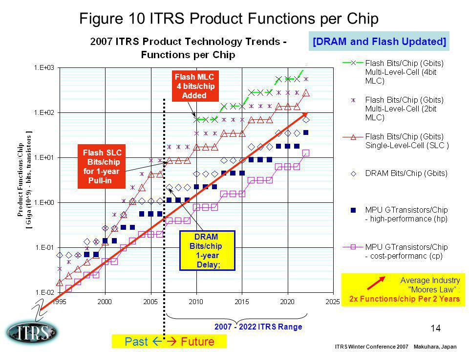 ITRS Winter Conference 2007 Makuhara, Japan 14 Figure 10 ITRS Product Functions per Chip Average Industry