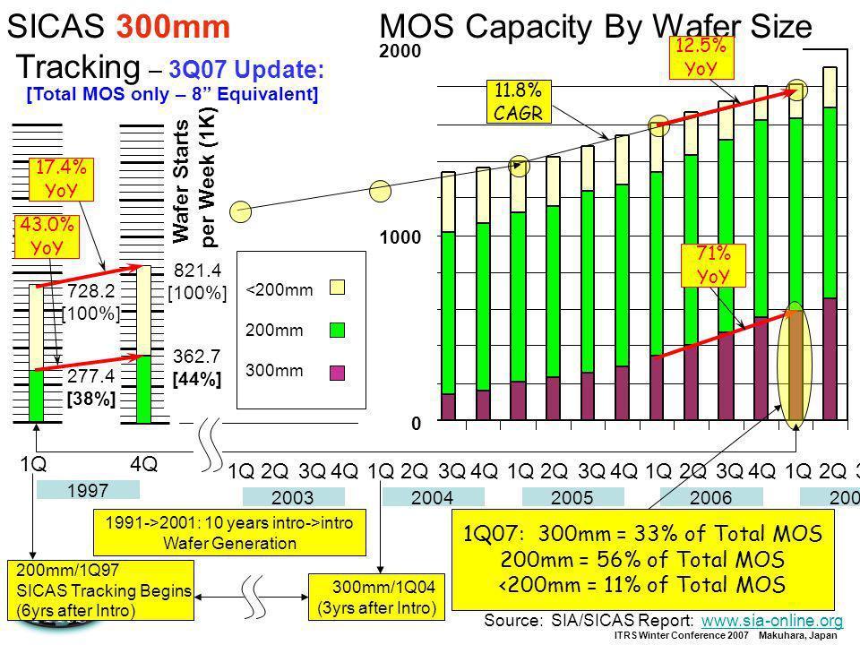 ITRS Winter Conference 2007 Makuhara, Japan 20 1Q4Q3Q2Q 2006 1Q4Q3Q2Q 2007 1Q4Q3Q2Q 2004 1Q4Q3Q2Q 2005 1Q4Q3Q2Q 2003 71% YoY 1Q4Q 1997 Wafer Starts pe